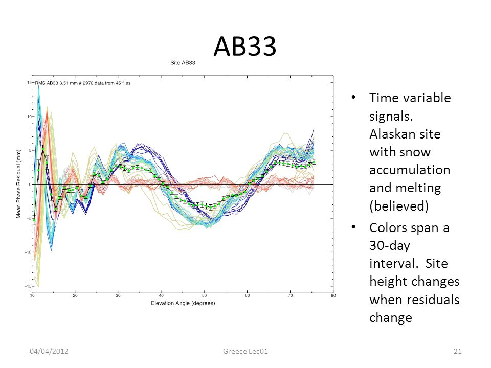 AB33 Time variable signals. Alaskan site with snow accumulation and melting (believed)