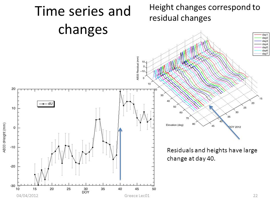 Time series and changes