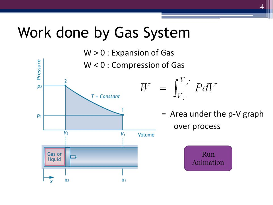 Work done by Gas System W > 0 : Expansion of Gas W < 0 : Compression of Gas = Area under the p-V graph.