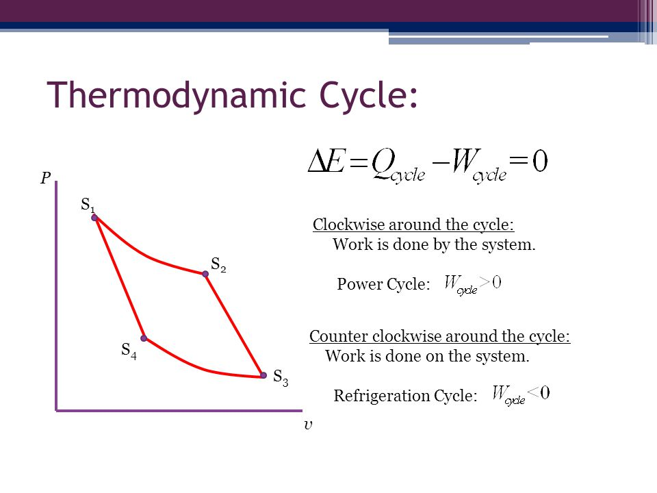 Thermodynamic Cycle: P S1 Clockwise around the cycle: