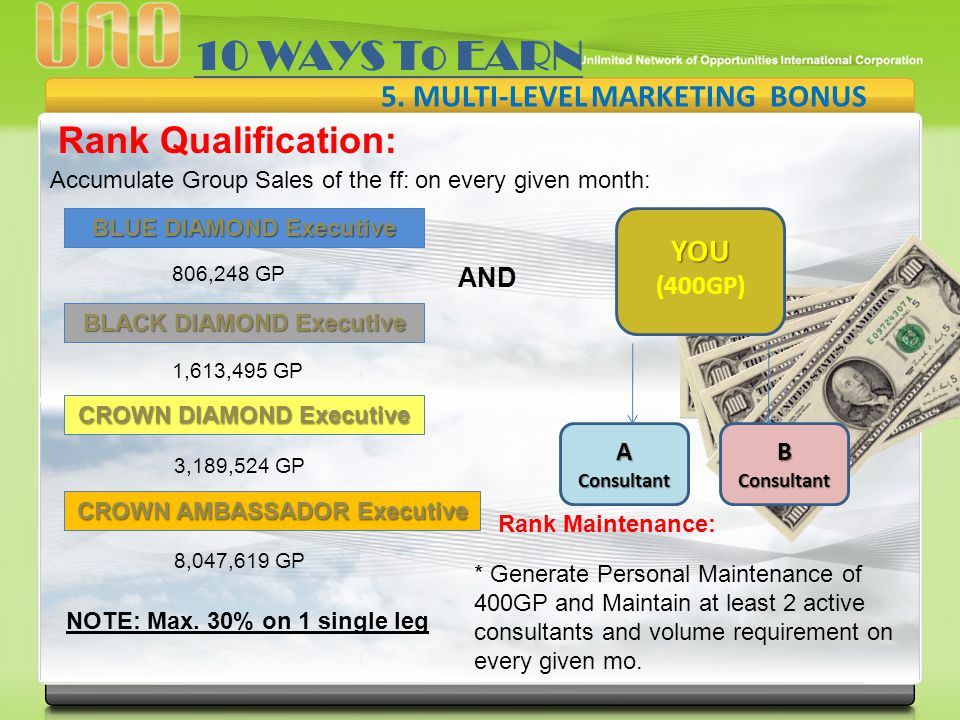 v 10 WAYS To EARN Rank Qualification: 5. MULTI-LEVEL MARKETING BONUS