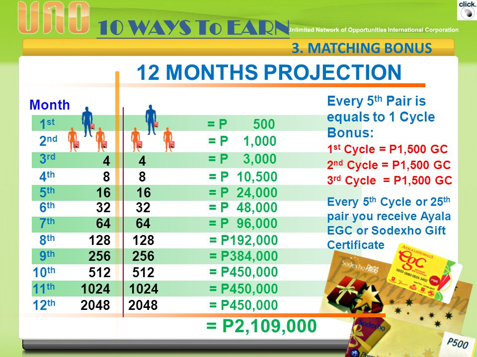 10 WAYS To EARN 12 MONTHS PROJECTION = P2,109,000 3. MATCHING BONUS
