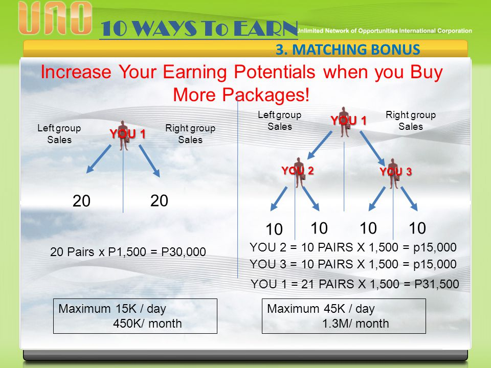 Increase Your Earning Potentials when you Buy More Packages!