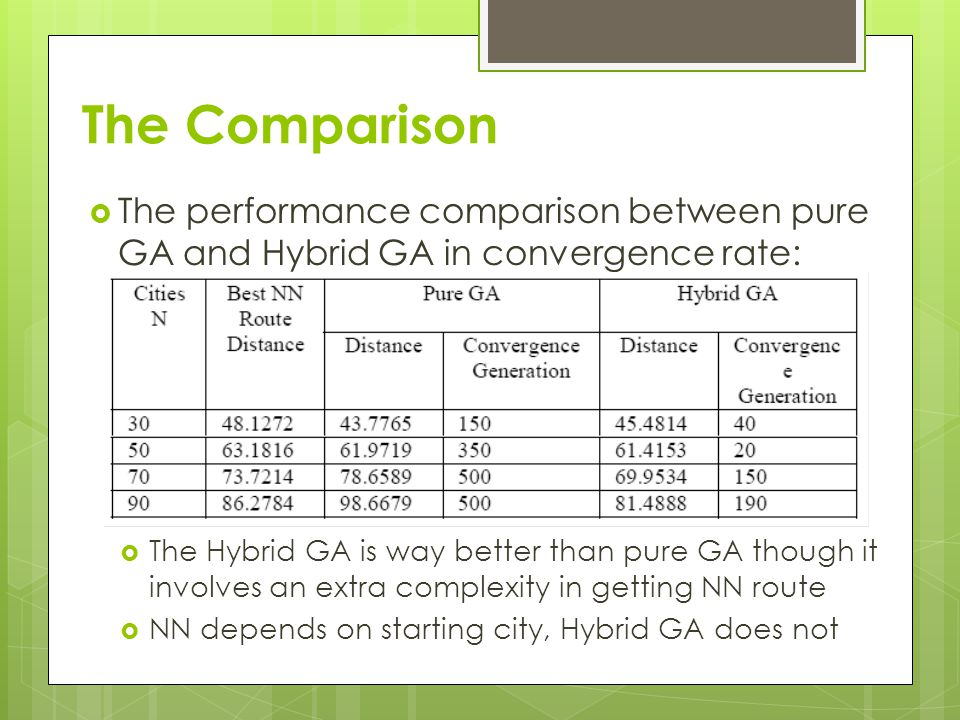 The Comparison The performance comparison between pure GA and Hybrid GA in convergence rate: