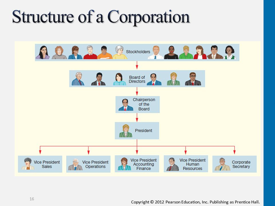 Structure of a Corporation