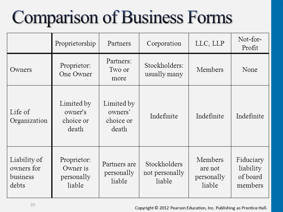 Comparison of Business Forms