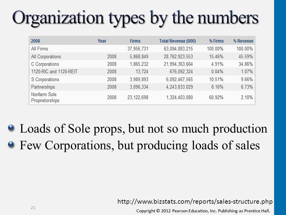 Organization types by the numbers