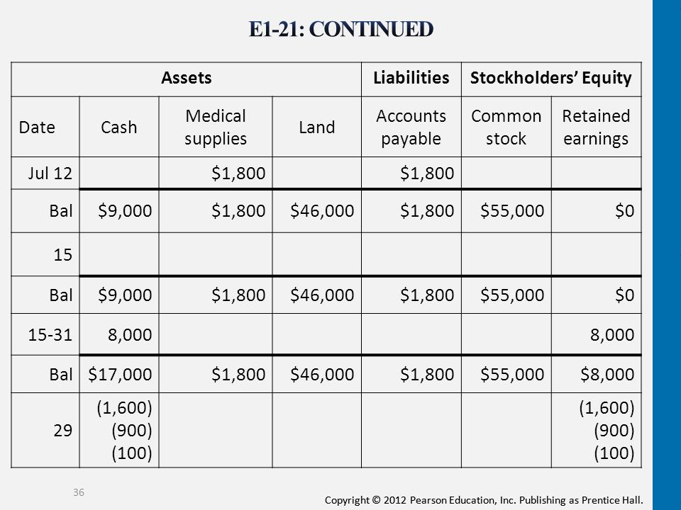 E1-21: CONTINUED Assets Liabilities Stockholders' Equity Date Cash