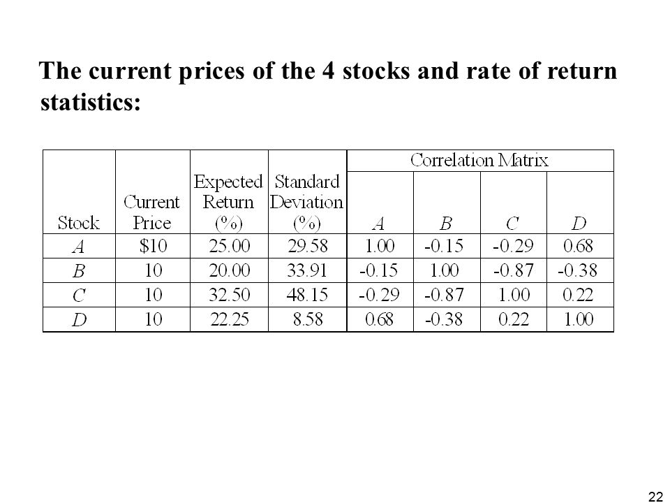 The current prices of the 4 stocks and rate of return statistics: