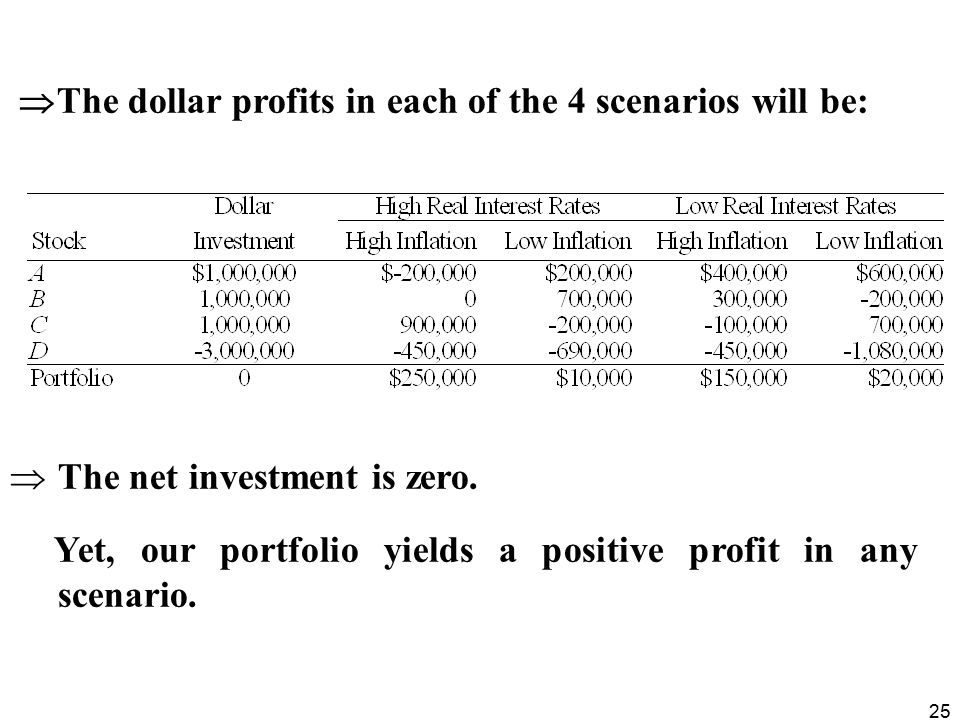The dollar profits in each of the 4 scenarios will be: