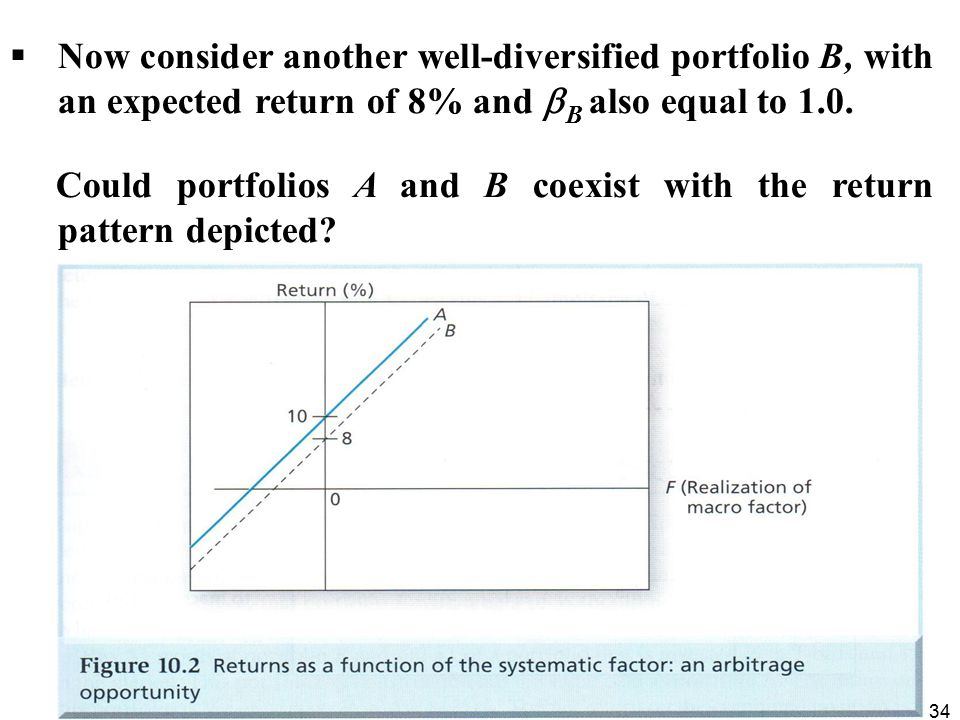Now consider another well-diversified portfolio B, with an expected return of 8% and B also equal to 1.0.
