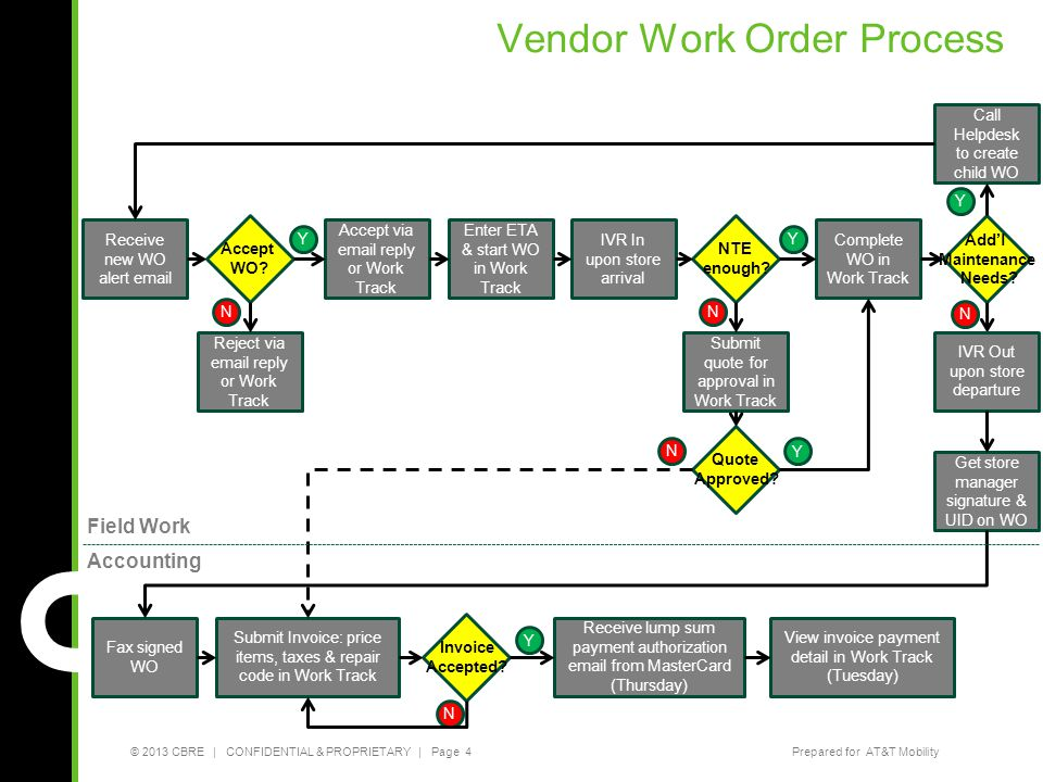 Vendor Work Order Process