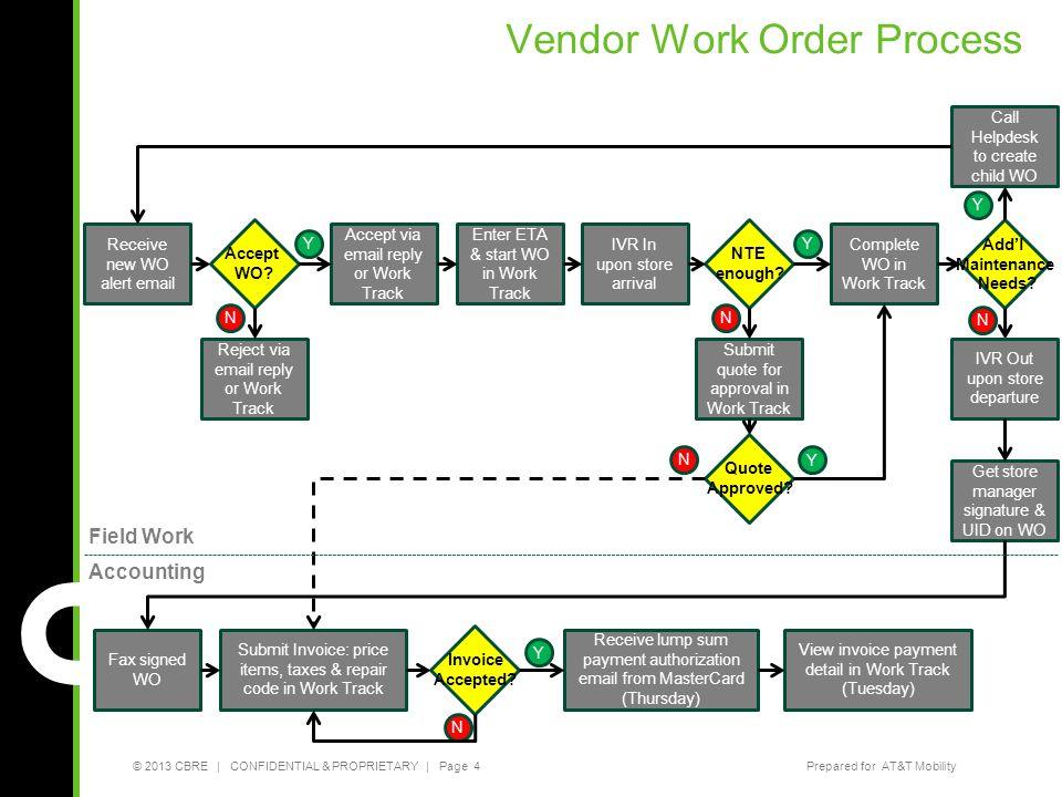 Vendor Work Order Process