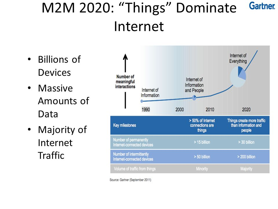 M2M 2020: Things Dominate Internet