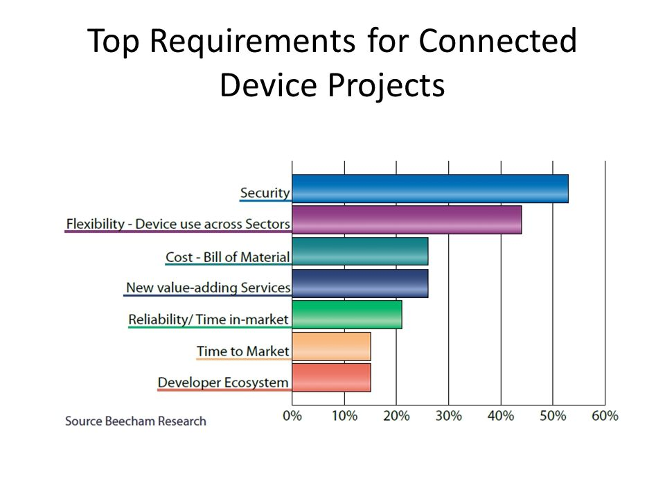 Top Requirements for Connected Device Projects