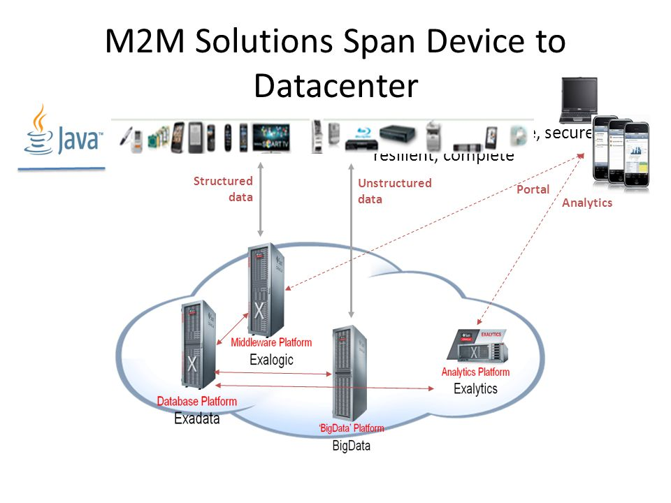 M2M Solutions Span Device to Datacenter