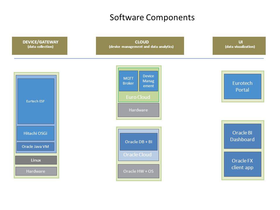 (device management and data analytics)