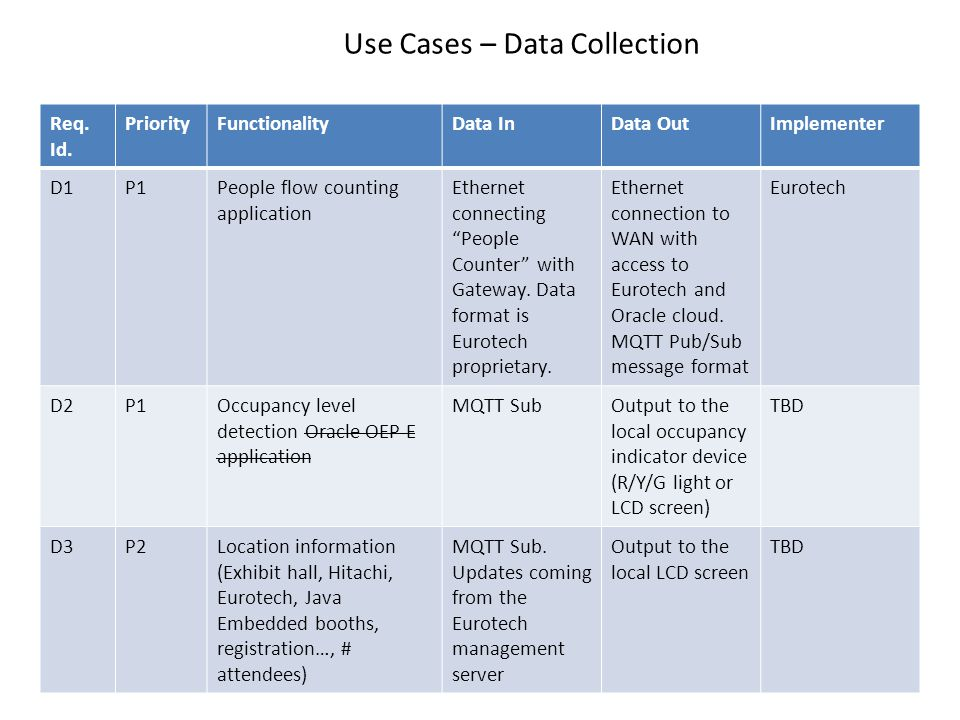 Use Cases – Data Collection