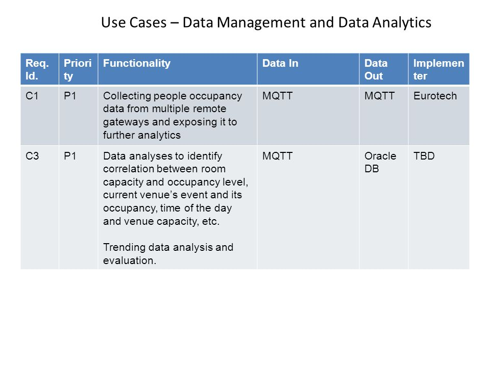 Use Cases – Data Management and Data Analytics