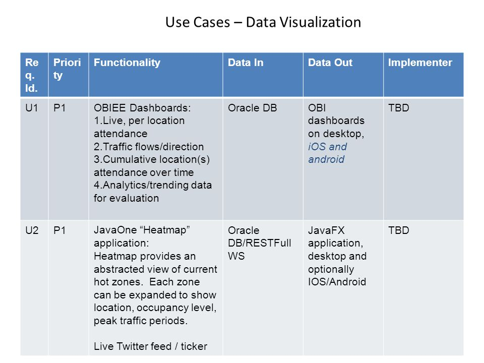 Use Cases – Data Visualization