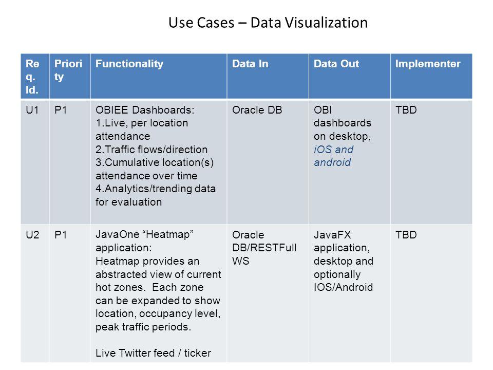 Use Cases – Data Visualization