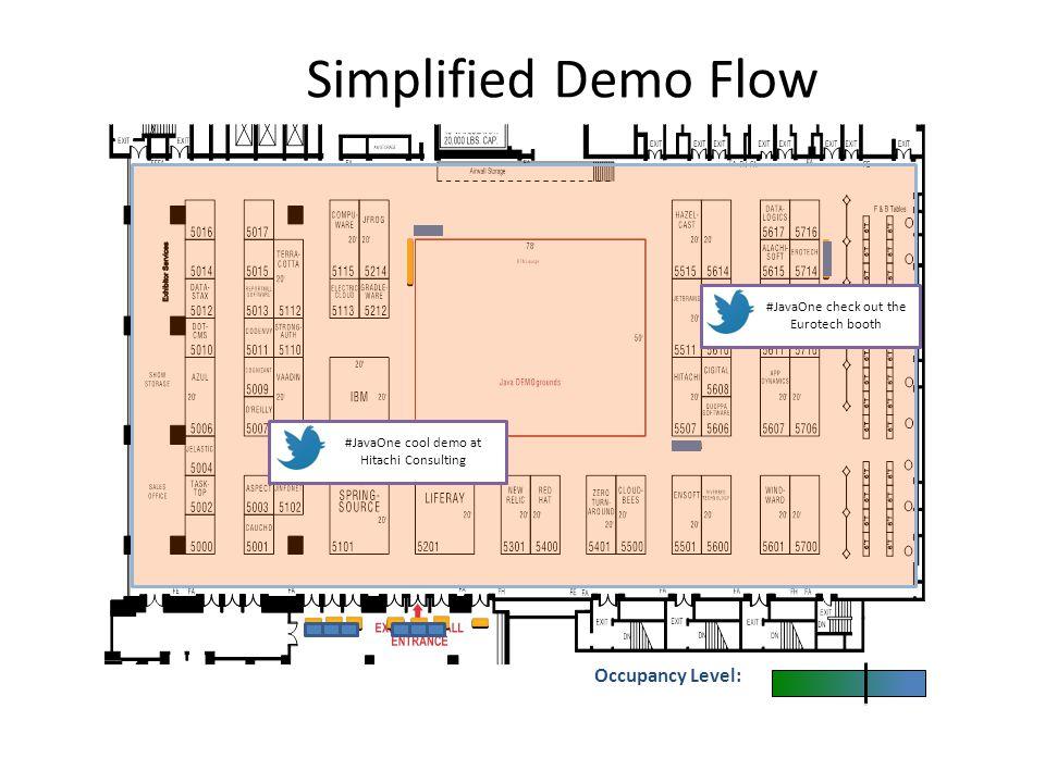 Simplified Demo Flow Occupancy Level: