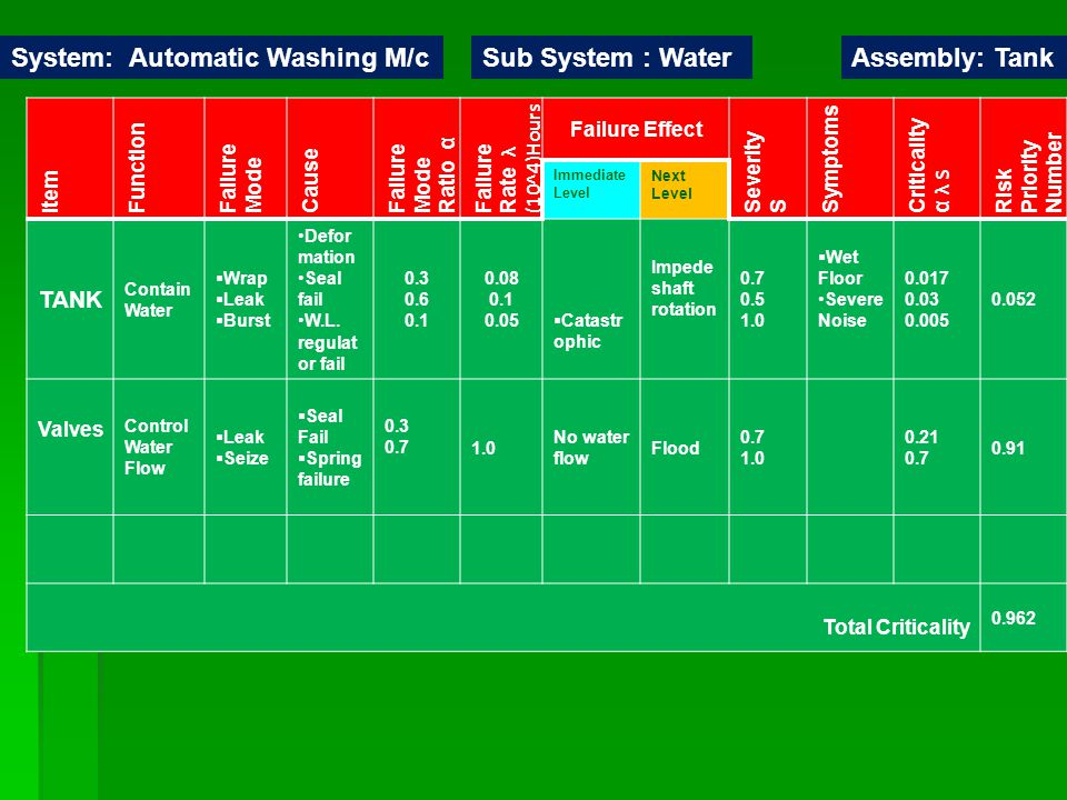 System: Automatic Washing M/c Sub System : Water Assembly: Tank