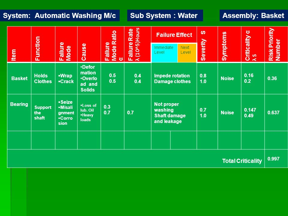 System: Automatic Washing M/c Sub System : Water Assembly: Basket