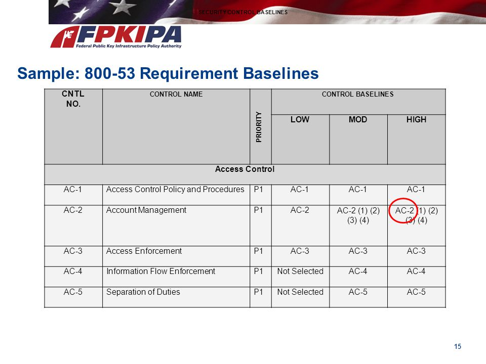Sample: 800-53 Requirement Baselines