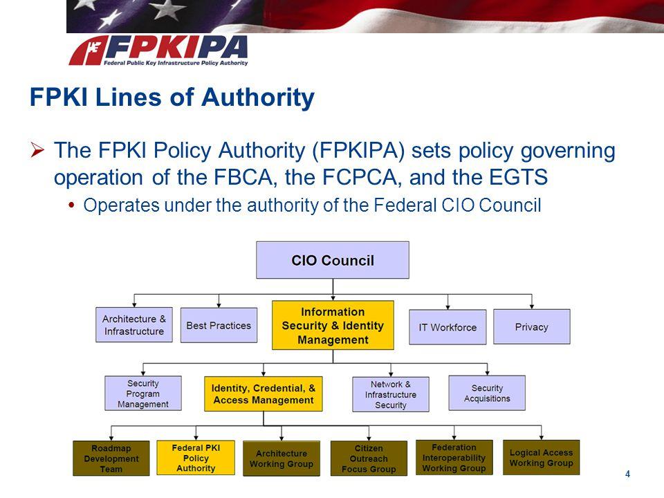 FPKI Lines of Authority