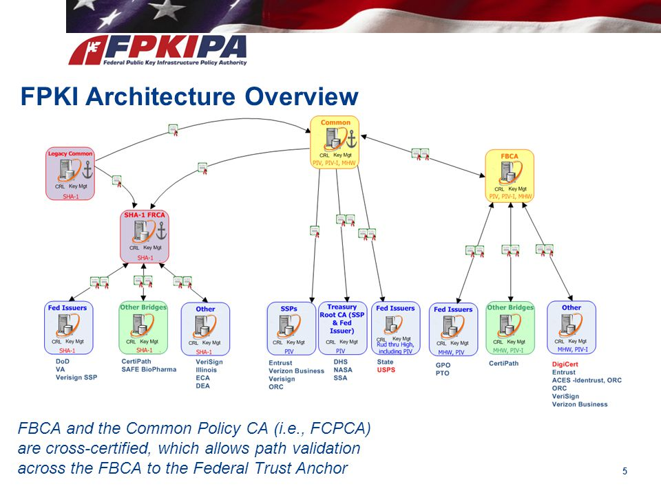 FPKI Architecture Overview