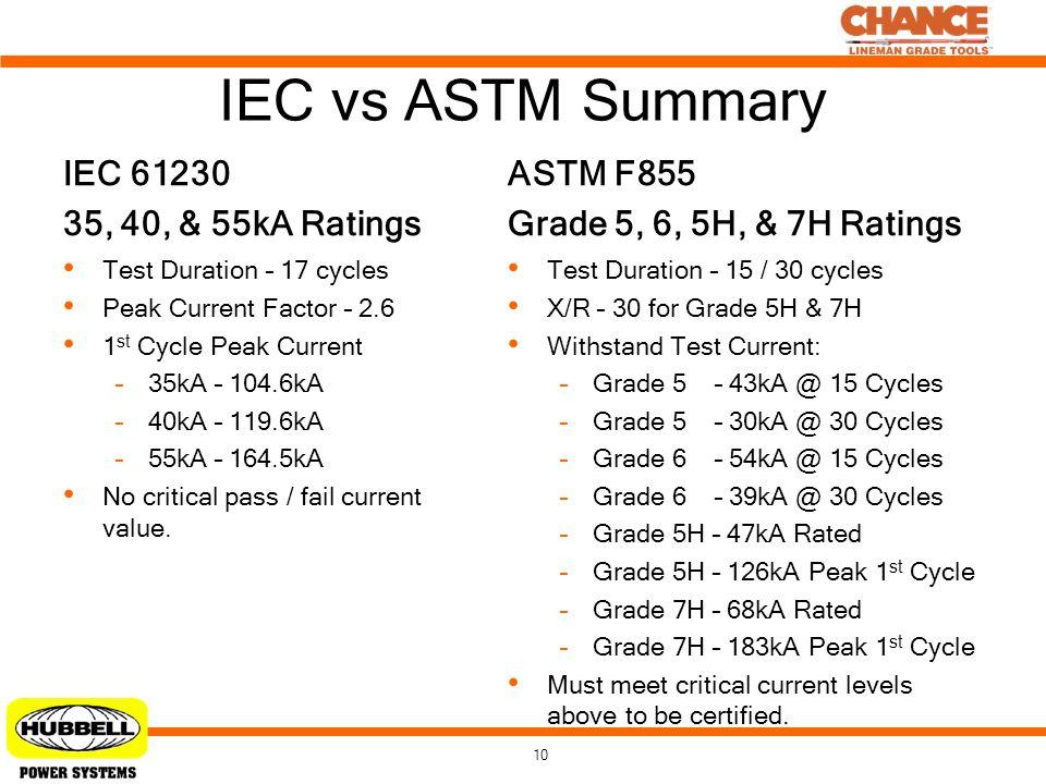 IEC vs ASTM Summary ASTM F855 IEC 61230 Grade 5, 6, 5H, & 7H Ratings