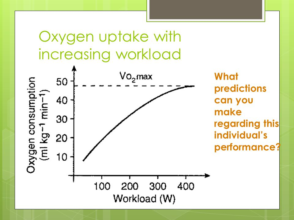 Oxygen uptake with increasing workload