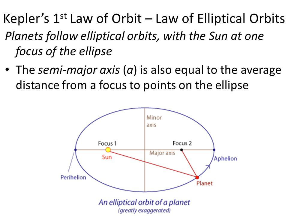 Kepler's 1st Law of Orbit – Law of Elliptical Orbits