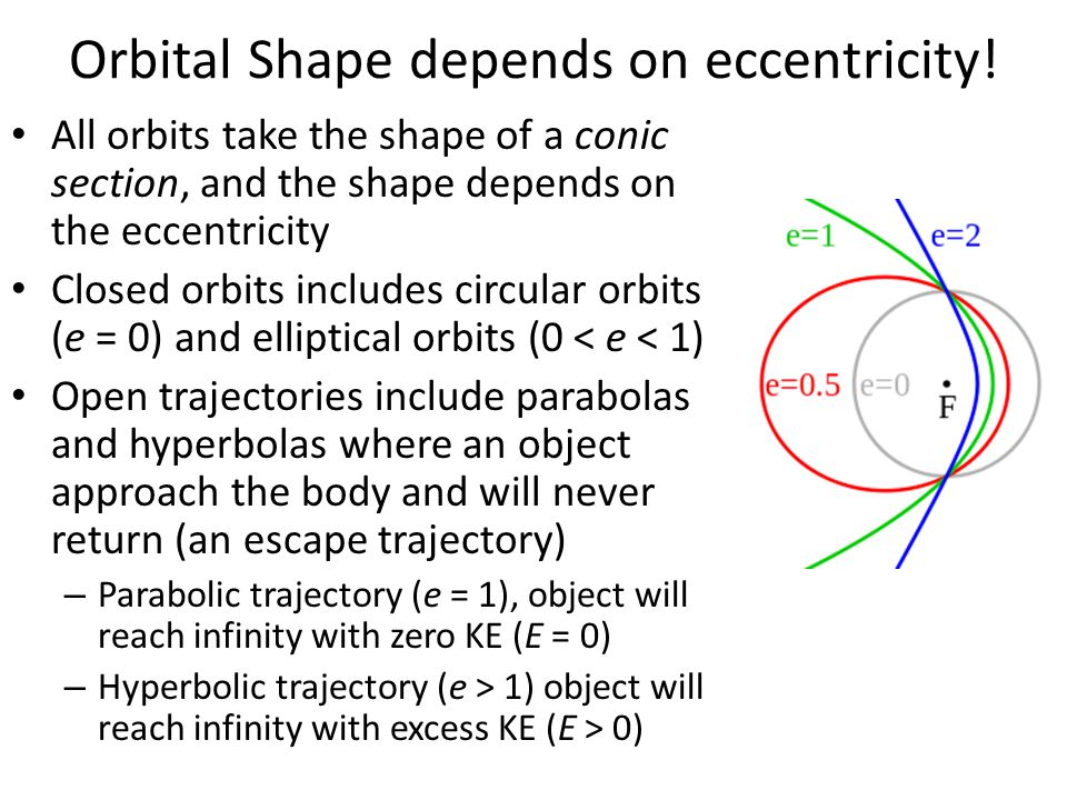 Orbital Shape depends on eccentricity!