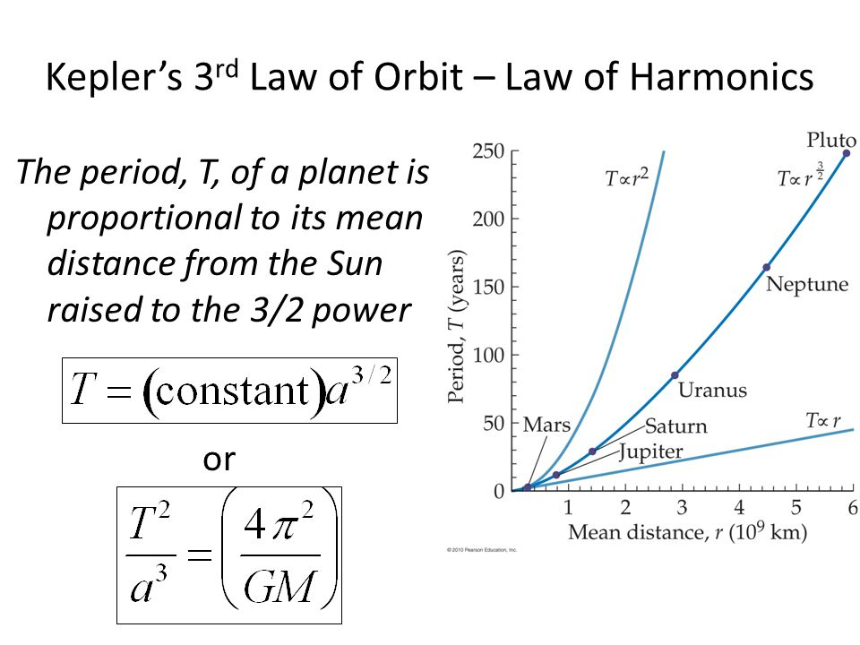 Kepler's 3rd Law of Orbit – Law of Harmonics