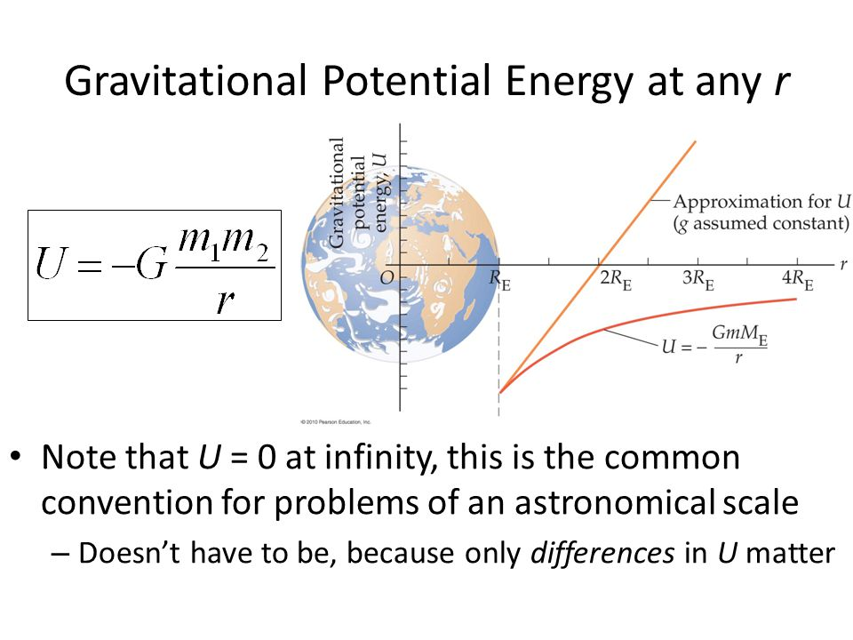 Gravitational Potential Energy at any r
