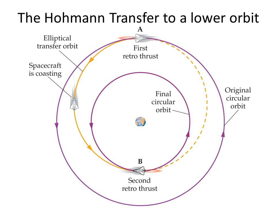 The Hohmann Transfer to a lower orbit