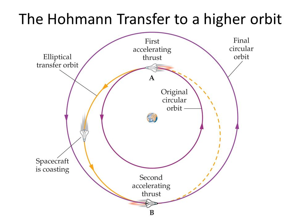 The Hohmann Transfer to a higher orbit