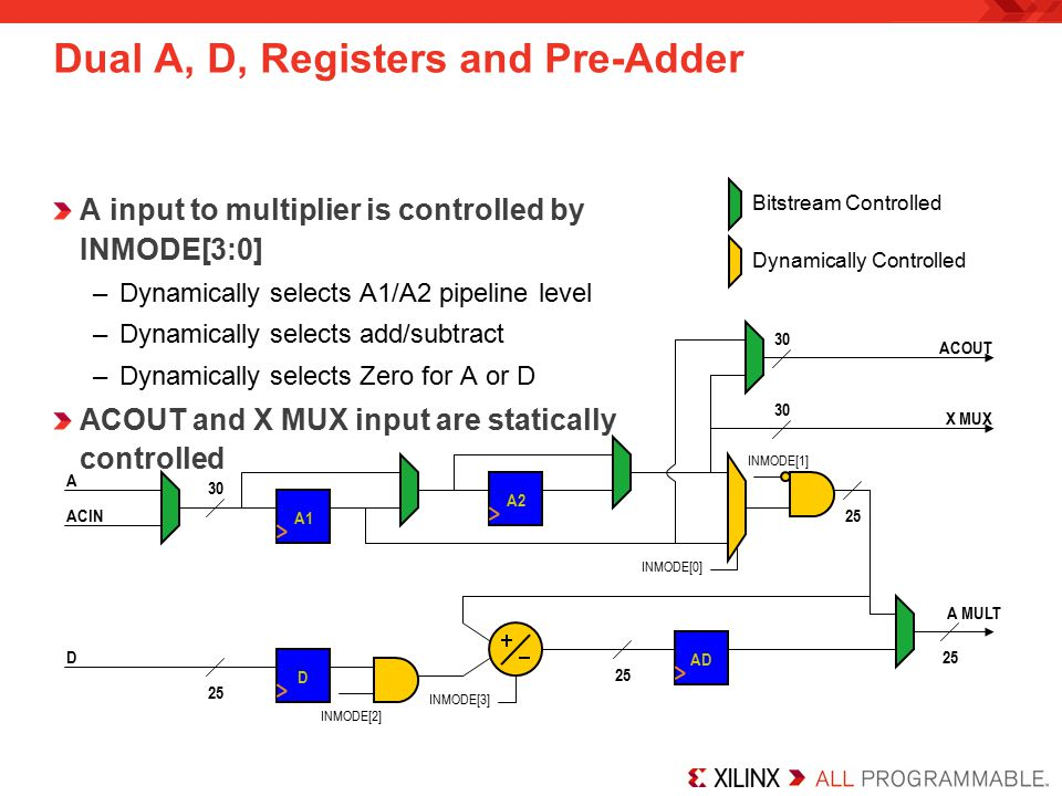 Dual A, D, Registers and Pre-Adder