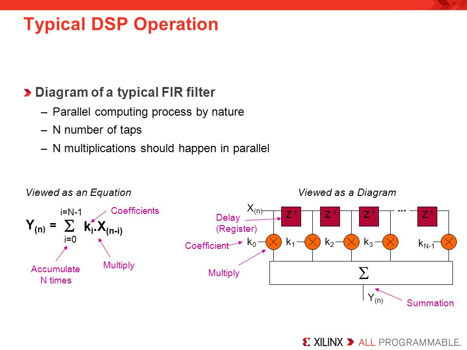 Typical DSP Operation   Diagram of a typical FIR filter Y(n) =