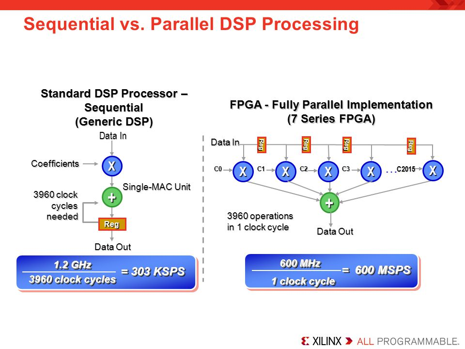 Sequential vs. Parallel DSP Processing