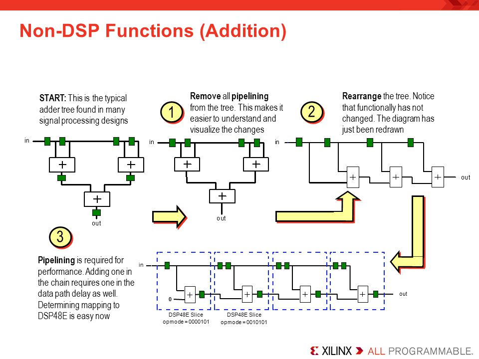 Non-DSP Functions (Addition)