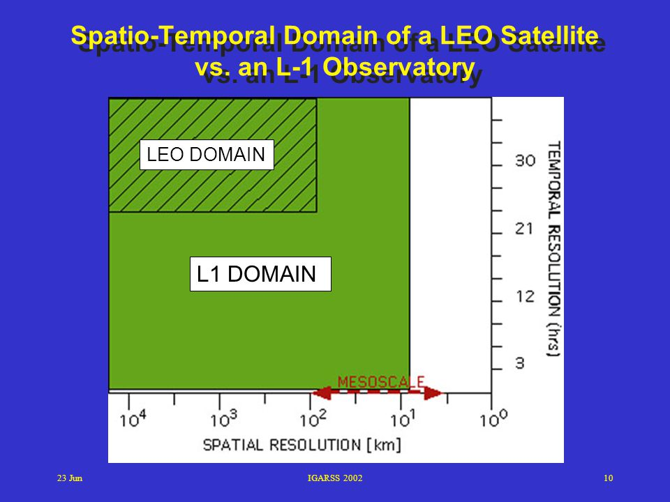 Spatio-Temporal Domain of a LEO Satellite vs. an L-1 Observatory