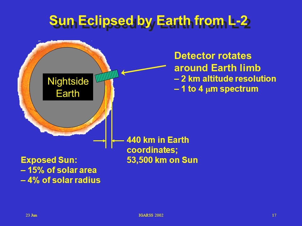 Sun Eclipsed by Earth from L-2