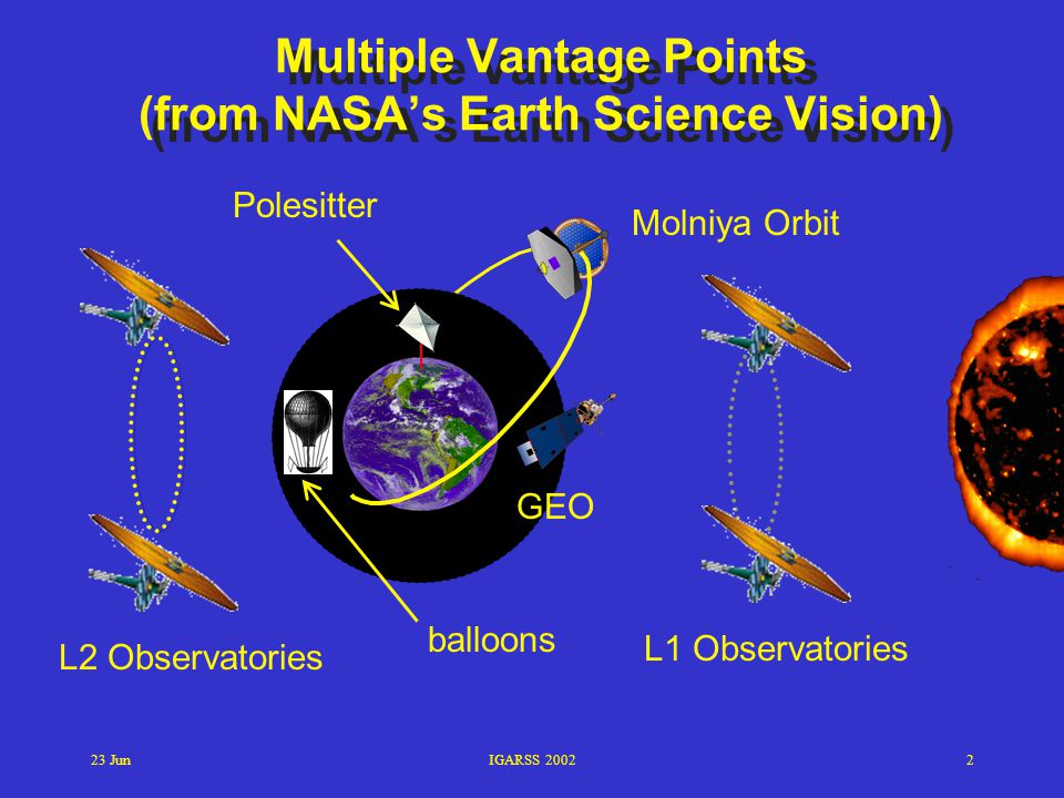 Multiple Vantage Points (from NASA's Earth Science Vision)