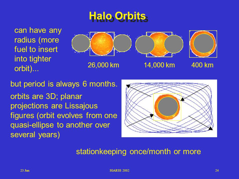 Halo Orbits can have any