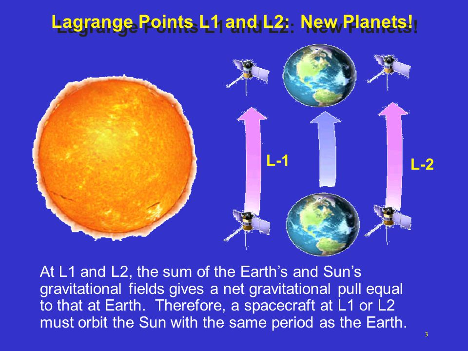 Lagrange Points L1 and L2: New Planets!