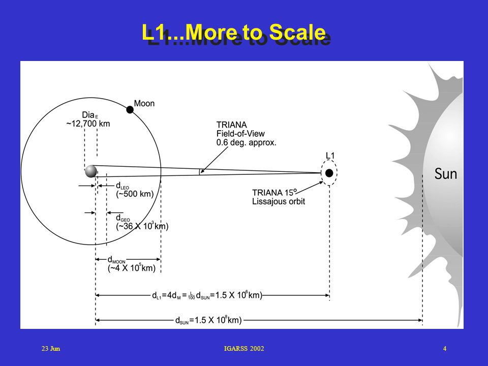 L1...More to Scale 23 Jun IGARSS 2002