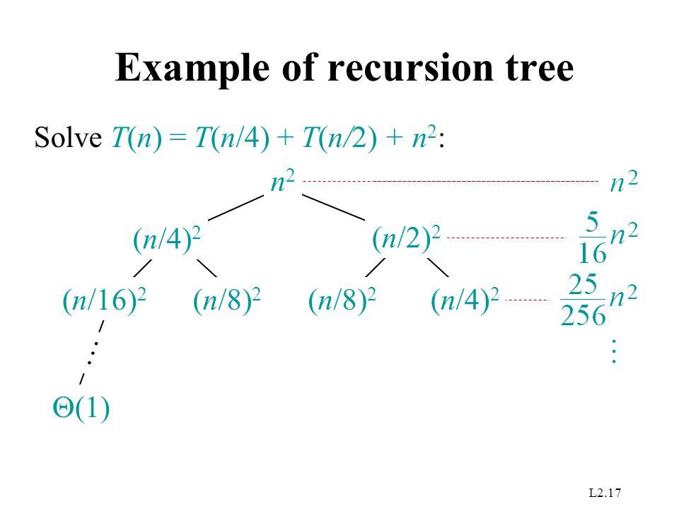Example of recursion tree